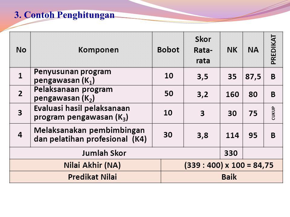 3. Contoh Penghitungan No Komponen Bobot Skor Rata-rata NK NA 1