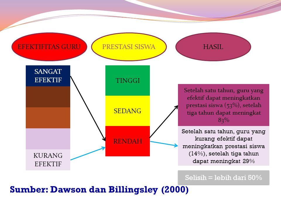 Sumber: Dawson dan Billingsley (2000)