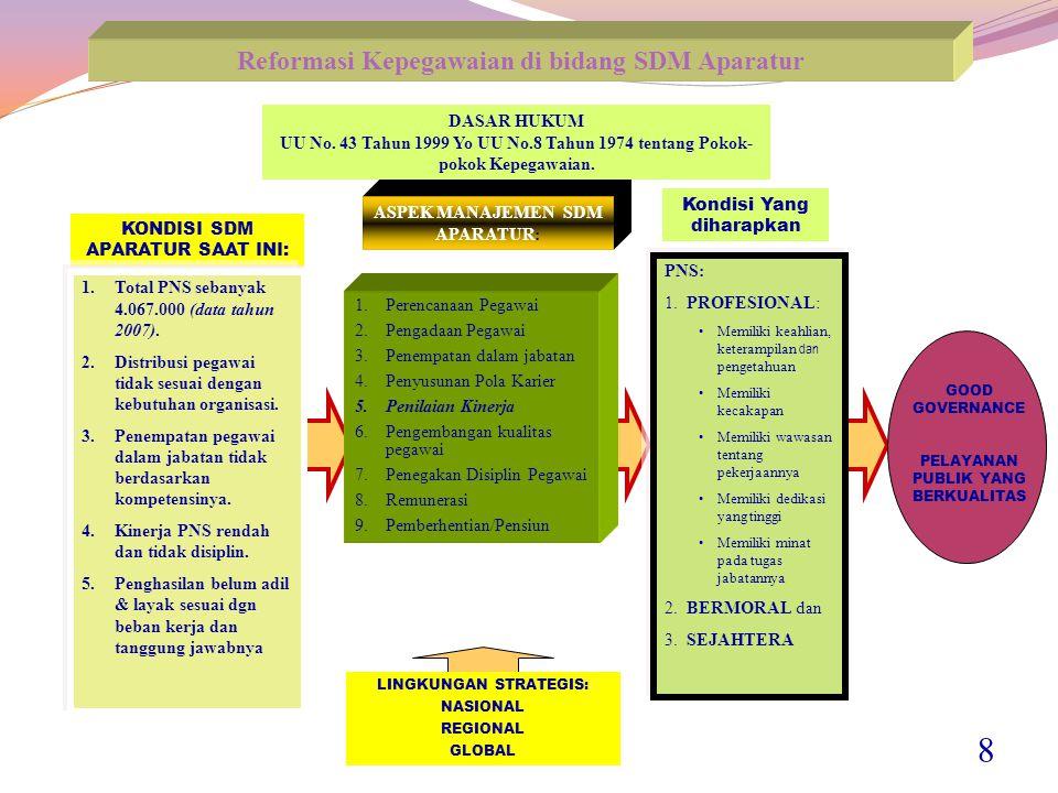 8 Reformasi Kepegawaian di bidang SDM Aparatur DASAR HUKUM