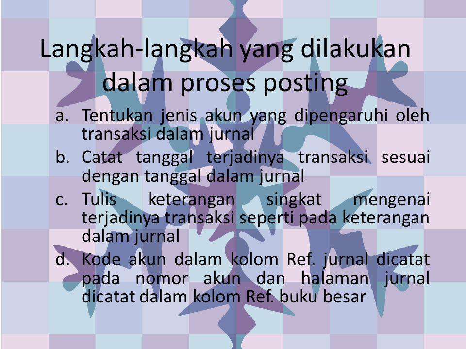 Langkah-langkah yang dilakukan dalam proses posting