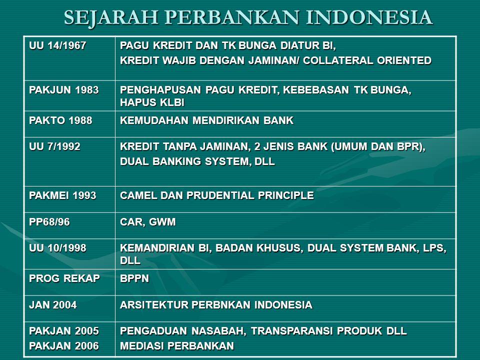 SEJARAH PERBANKAN INDONESIA
