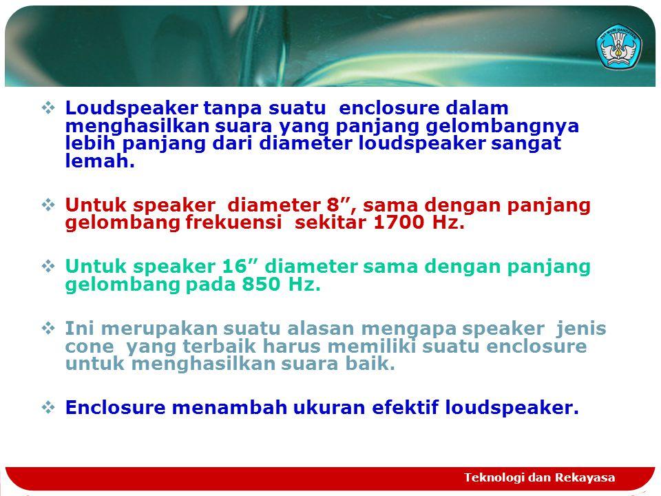 Untuk speaker 16 diameter sama dengan panjang gelombang pada 850 Hz.