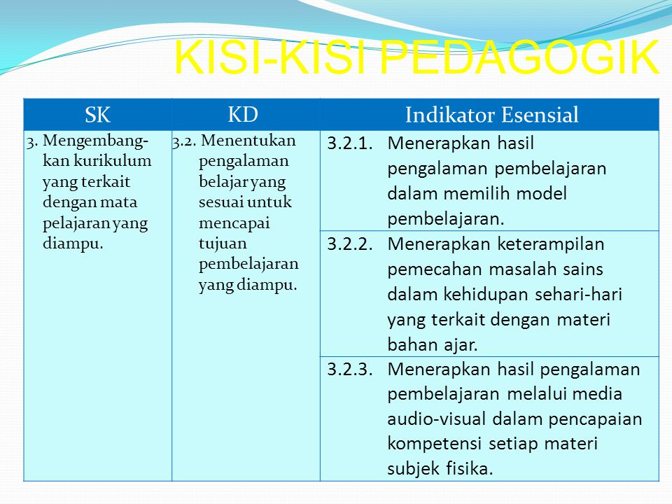 KISI-KISI PEDAGOGIK SK KD Indikator Esensial