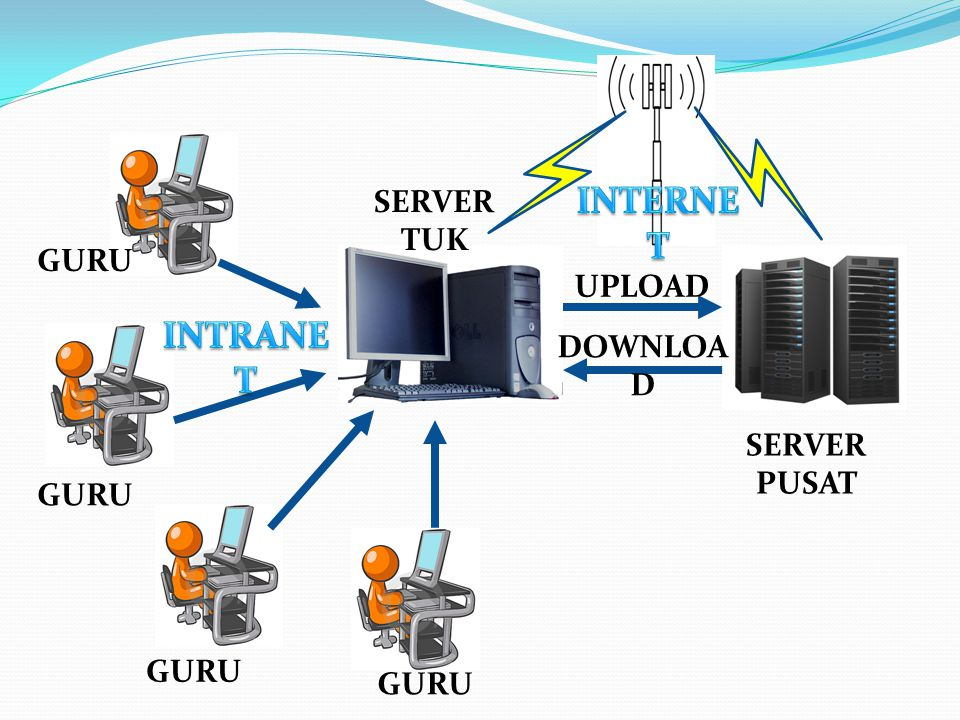 INTERNET INTRANET SERVER TUK GURU UPLOAD DOWNLOAD SERVER PUSAT GURU