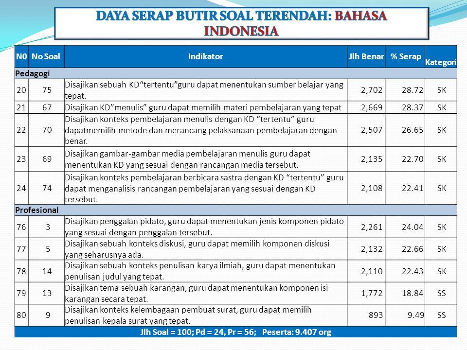 DAYA SERAP BUTIR SOAL TERENDAH: BAHASA INDONESIA