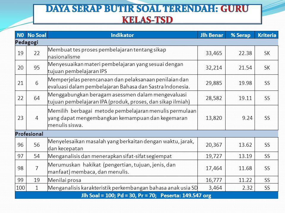 DAYA SERAP BUTIR SOAL TERENDAH: GURU KELAS-TSD