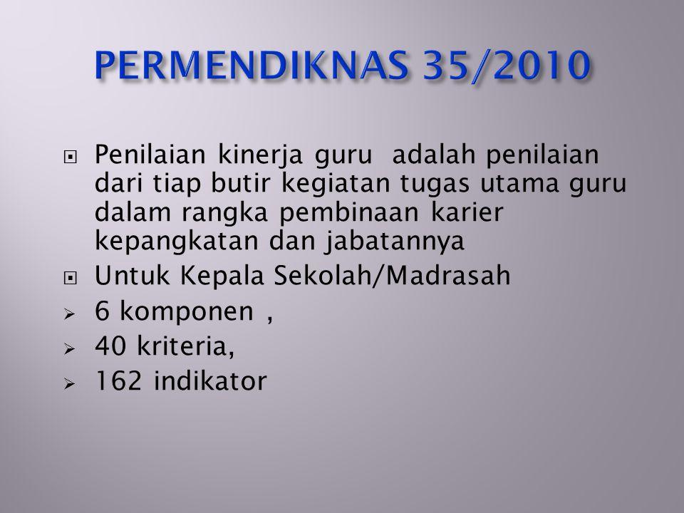 PERMENDIKNAS 35/2010