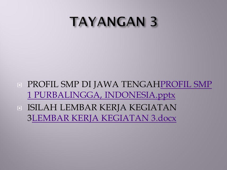 TAYANGAN 3 PROFIL SMP DI JAWA TENGAHPROFIL SMP 1 PURBALINGGA, INDONESIA.pptx.