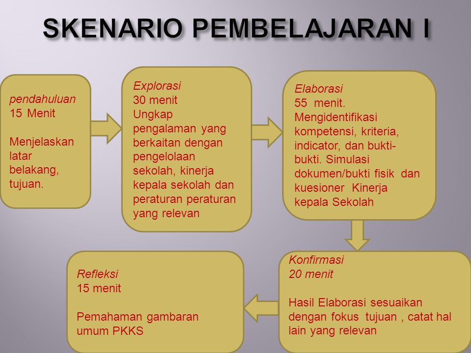 SKENARIO PEMBELAJARAN I