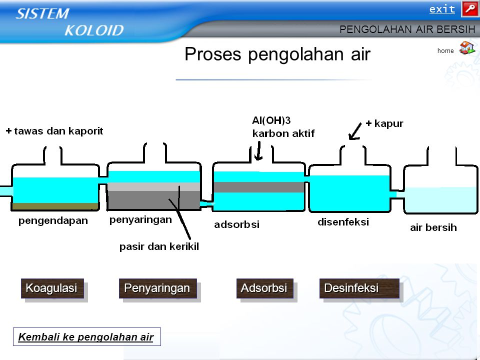 Proses pengolahan air Koagulasi Penyaringan Adsorbsi Desinfeksi exit