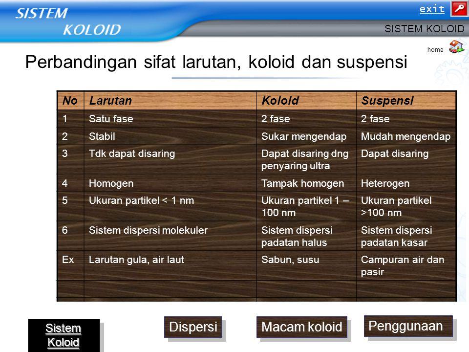 Perbandingan sifat larutan, koloid dan suspensi