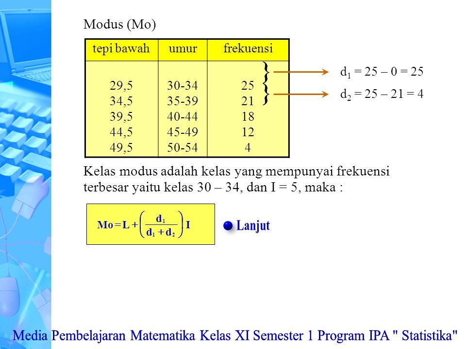 Modus (Mo) tepi bawah. umur. frekuensi. 29,5. 34,5. 39,5. 44,5. 49,5. 30-34. 35-39. 40-44.