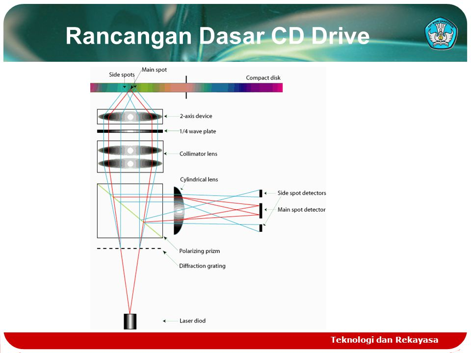 Rancangan Dasar CD Drive