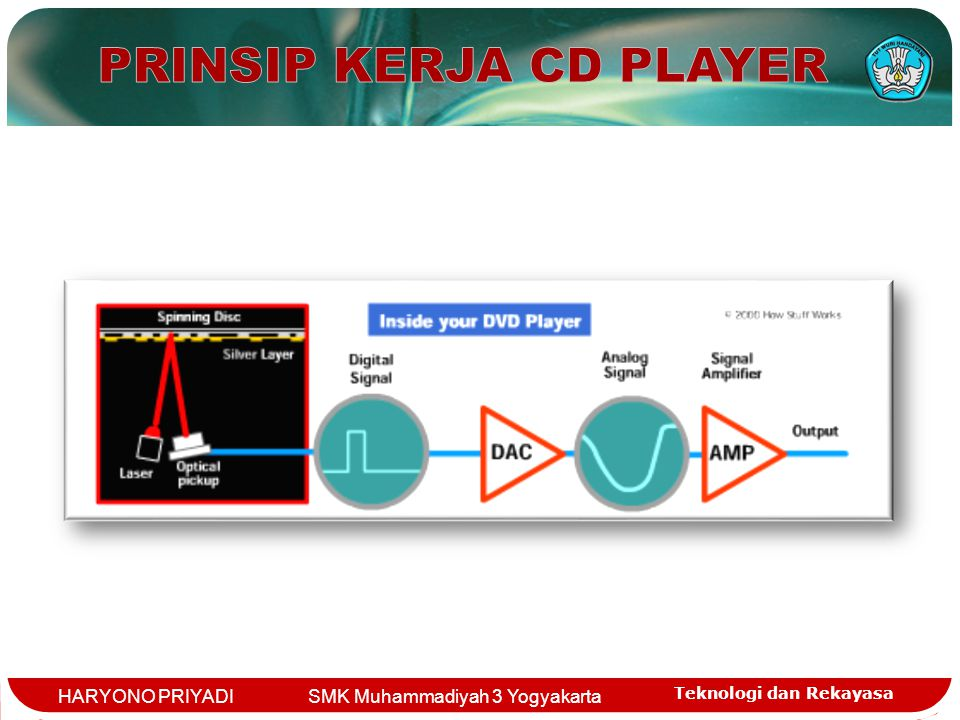 PRINSIP KERJA CD PLAYER