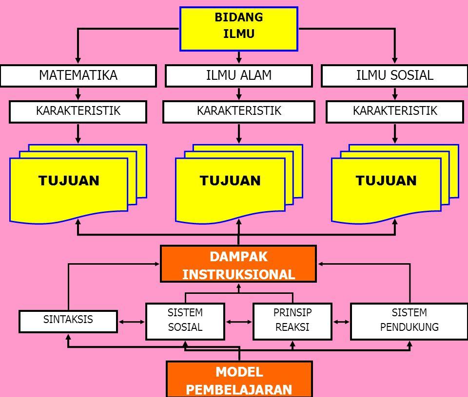DAMPAK INSTRUKSIONAL MODEL PEMBELAJARAN