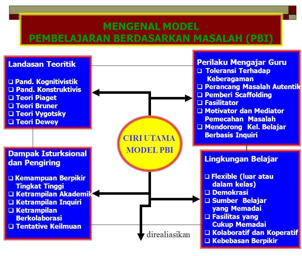 MENGENAL MODEL PEMBELAJARAN BERDASARKAN MASALAH (PBI)