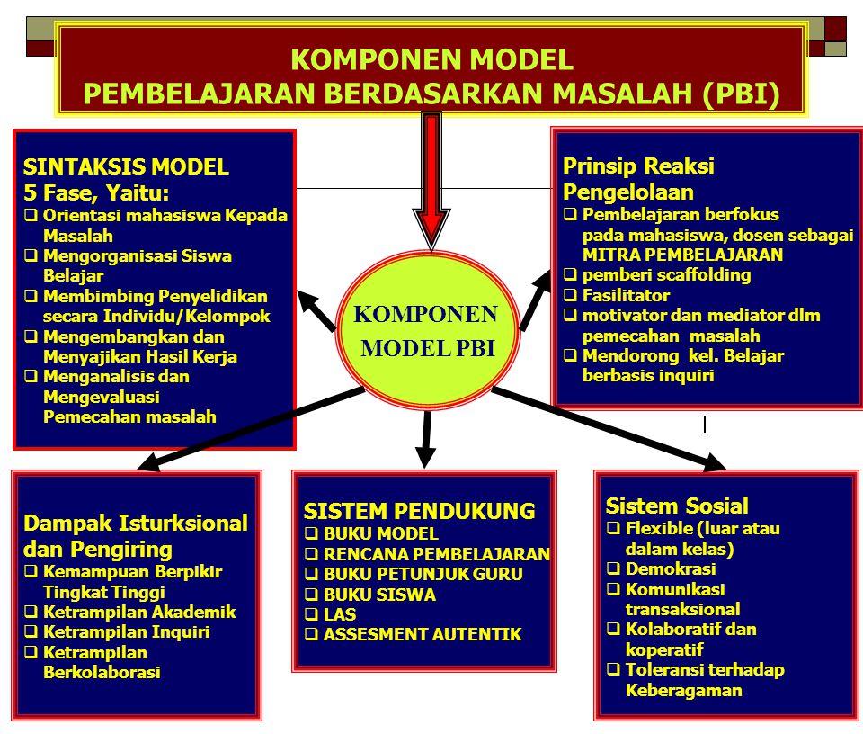 KOMPONEN MODEL PEMBELAJARAN BERDASARKAN MASALAH (PBI)