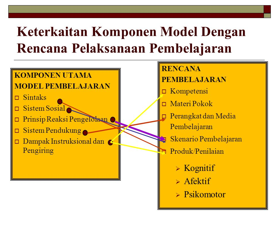 Keterkaitan Komponen Model Dengan Rencana Pelaksanaan Pembelajaran