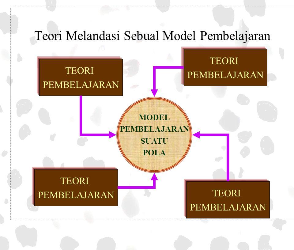 Teori Melandasi Sebual Model Pembelajaran