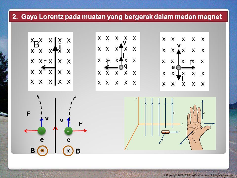 Gaya Lorentz pada muatan yang bergerak dalam medan magnet