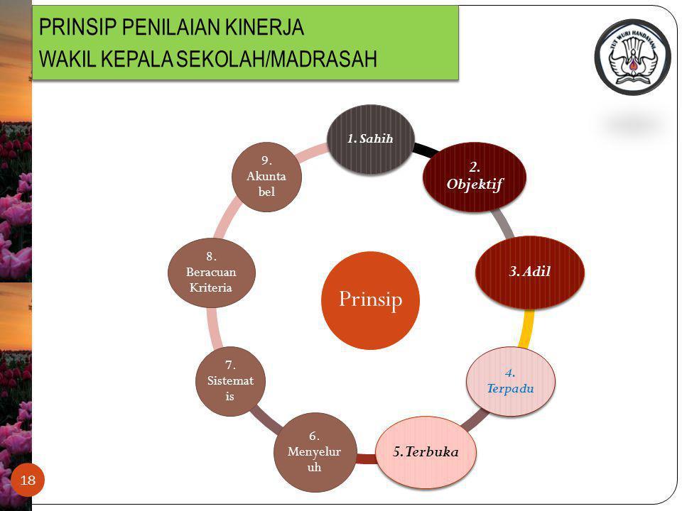 PRINSIP PENILAIAN KINERJA WAKIL KEPALA SEKOLAH/MADRASAH