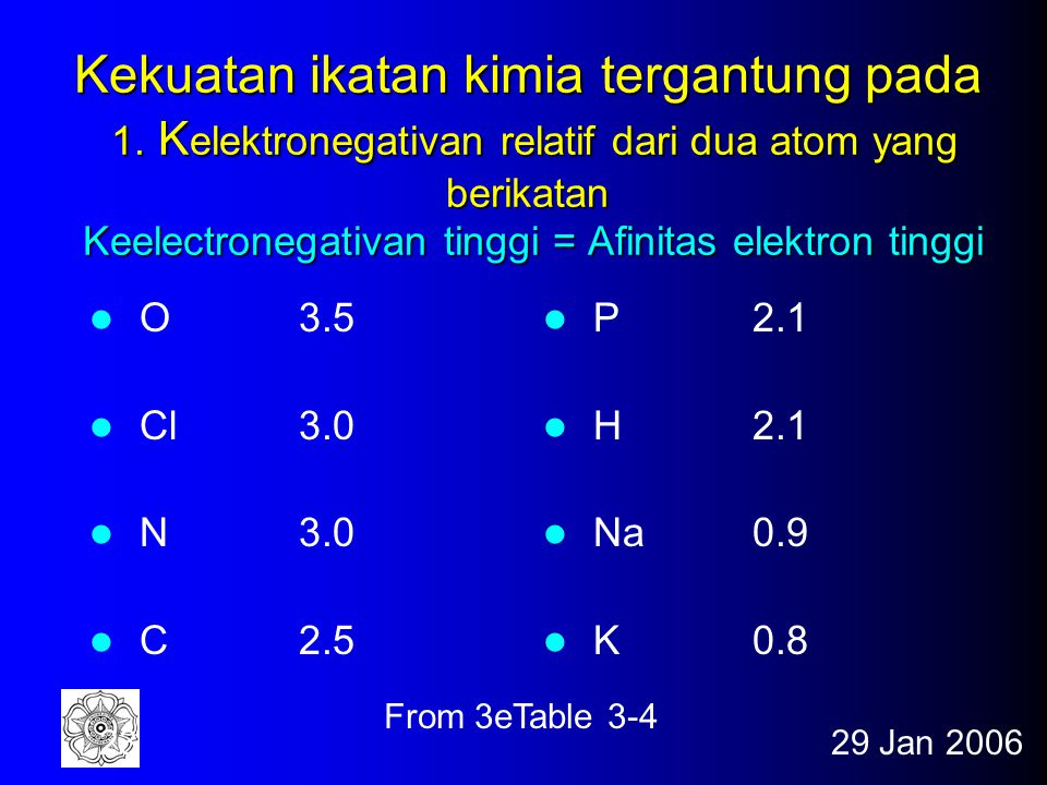 Kekuatan ikatan kimia tergantung pada 1