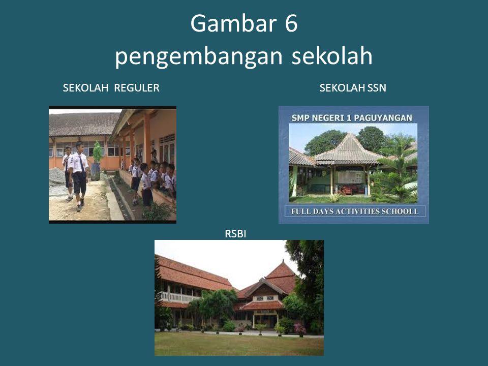 Gambar 6 pengembangan sekolah