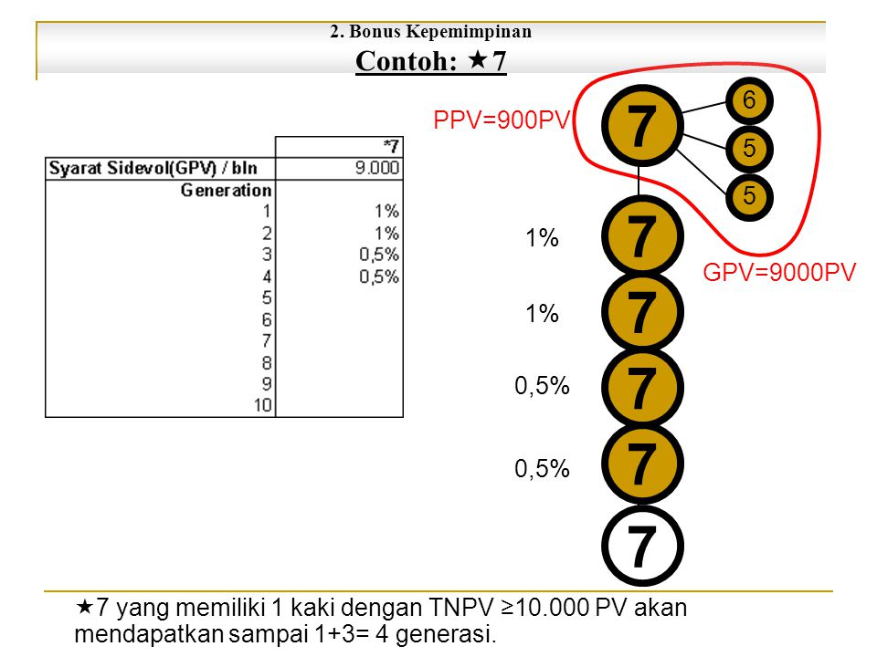 7 Contoh: 7 6 PPV=900PV 5 1% GPV=9000PV 0,5%