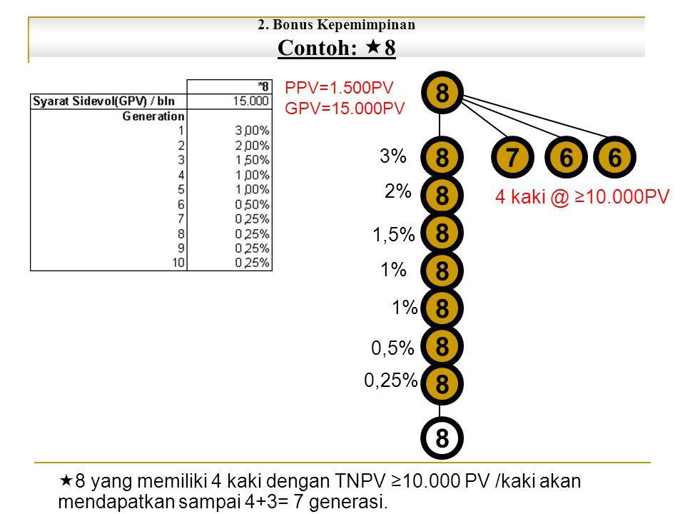 8 7 6 Contoh: 8 3% 2% 4 kaki @ ≥10.000PV 1,5% 1% 0,5% 0,25%