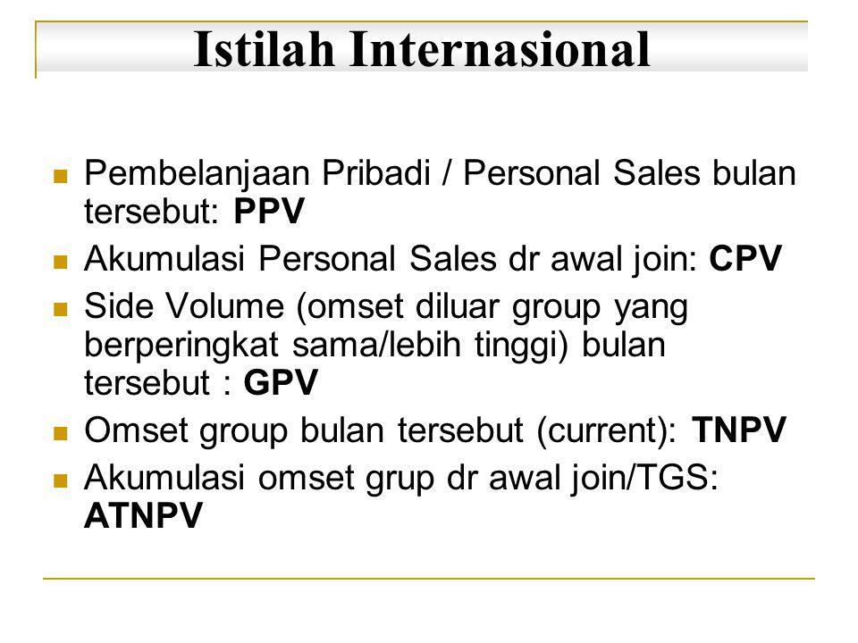 Istilah Internasional