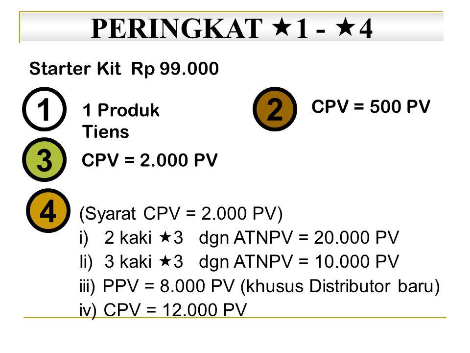 1 2 3 4 PERINGKAT 1 - 4 Starter Kit Rp 99.000 CPV = 500 PV