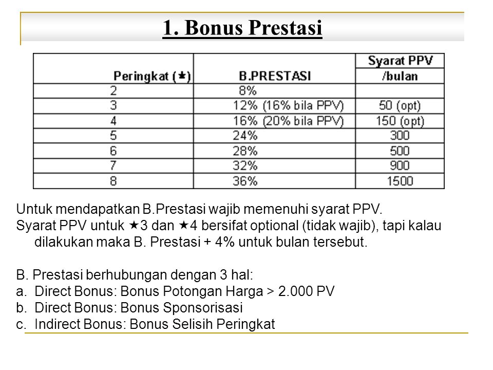 1. Bonus Prestasi Untuk mendapatkan B.Prestasi wajib memenuhi syarat PPV.