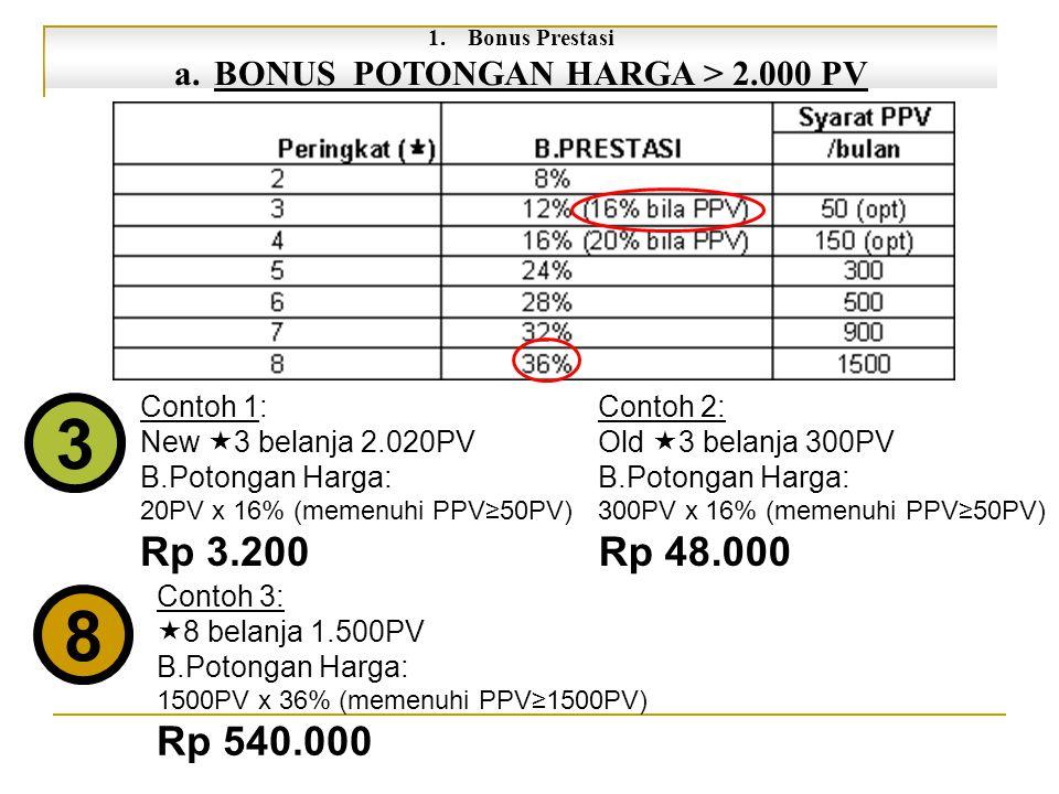 BONUS POTONGAN HARGA > 2.000 PV
