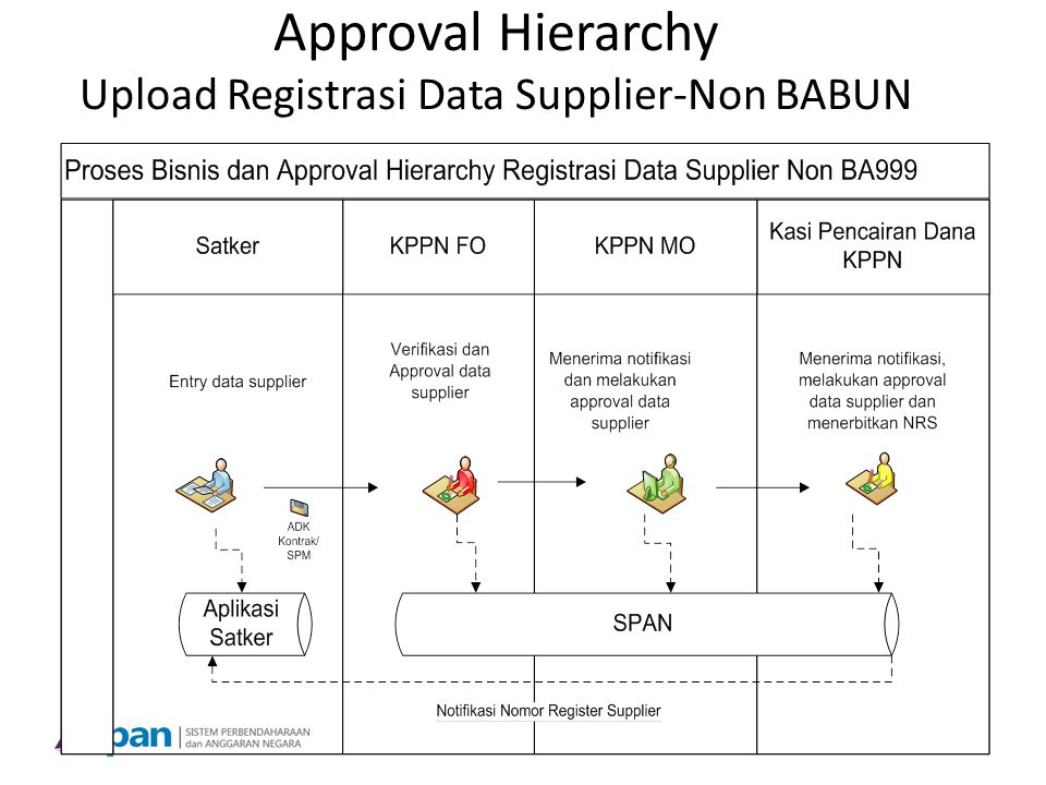 Approval Hierarchy Upload Registrasi Data Supplier-Non BABUN