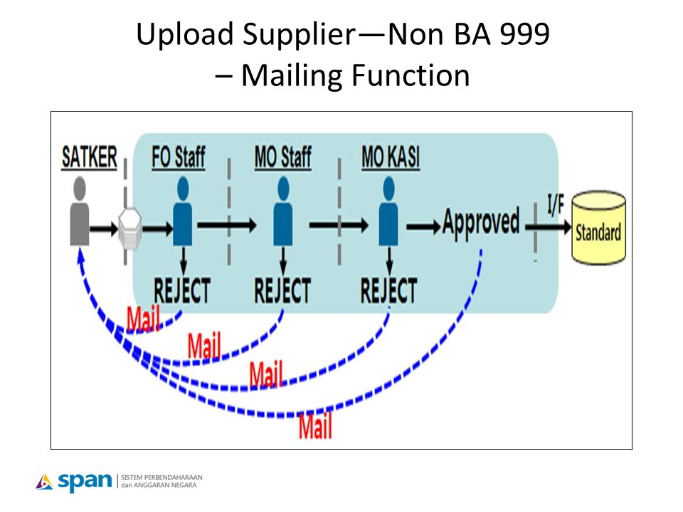Upload Supplier—Non BA 999 – Mailing Function