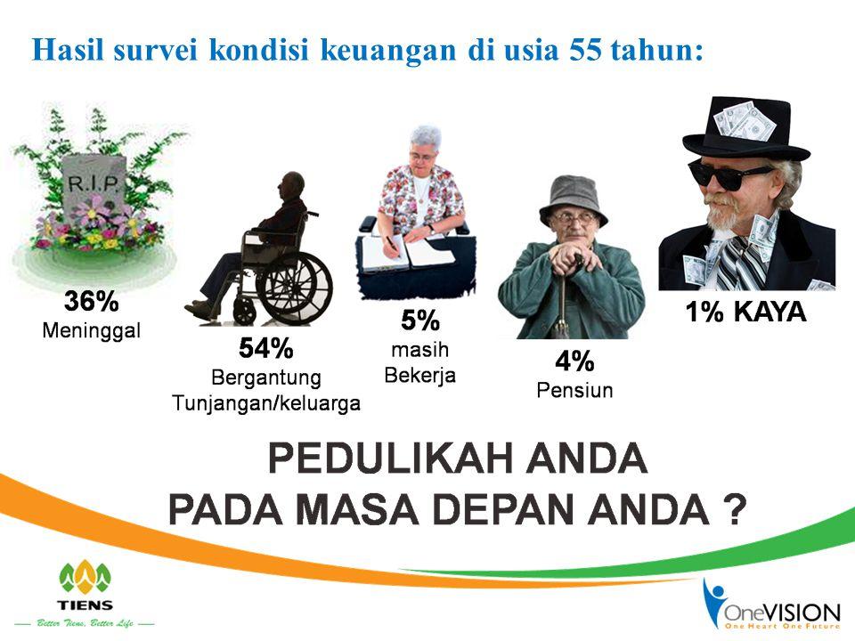 Hasil survei kondisi keuangan di usia 55 tahun: