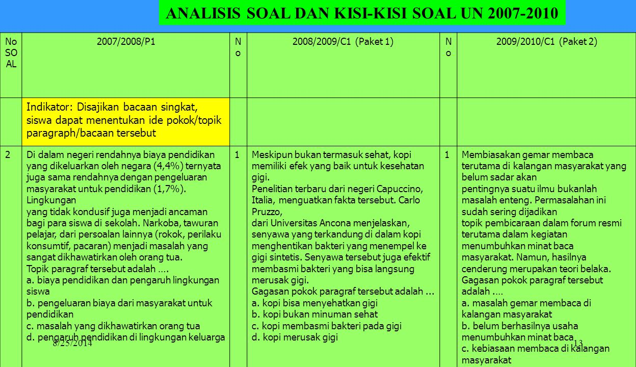 ANALISIS SOAL DAN KISI-KISI SOAL UN 2007-2010