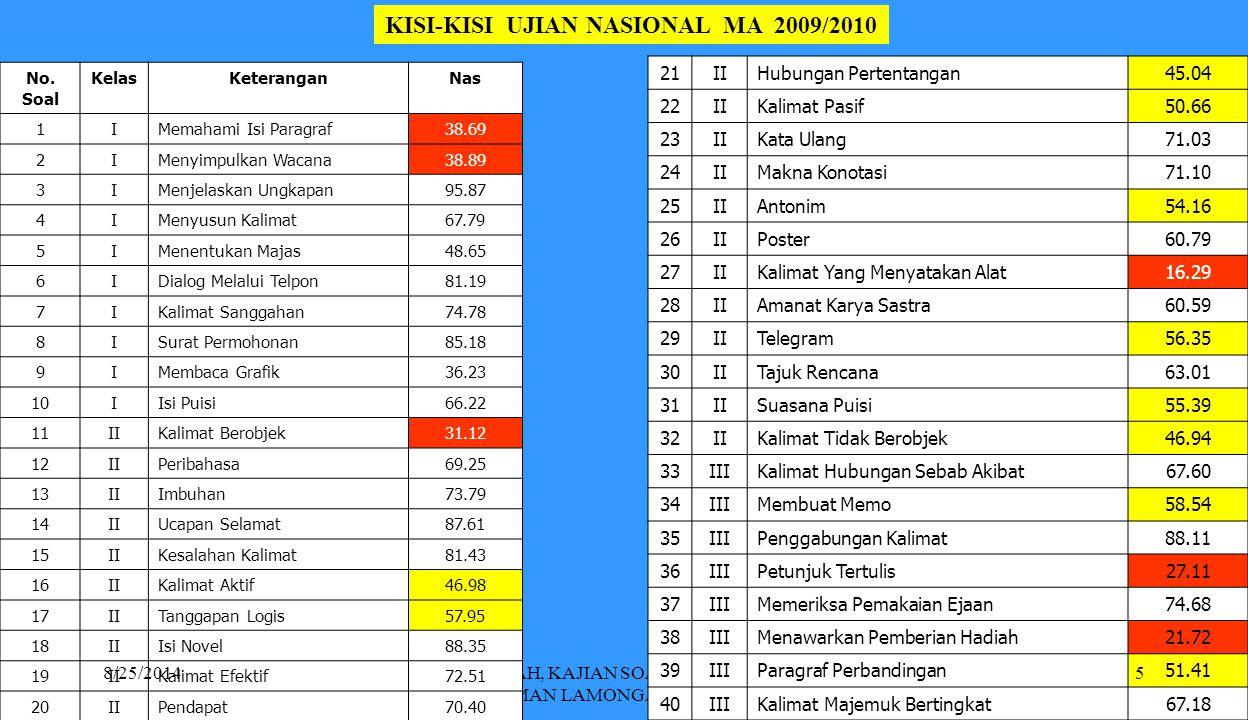 KISI-KISI UJIAN NASIONAL MA 2009/2010