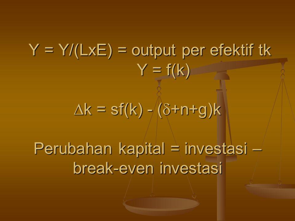 Y = Y/(LxE) = output per efektif tk Y = f(k) k = sf(k) - (+n+g)k Perubahan kapital = investasi – break-even investasi