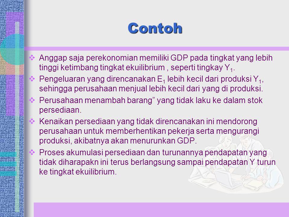 Contoh Anggap saja perekonomian memiliki GDP pada tingkat yang lebih tinggi ketimbang tingkat ekuilibrium , seperti tingkay Y1.