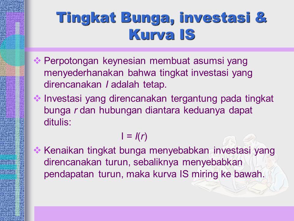 Tingkat Bunga, investasi & Kurva IS