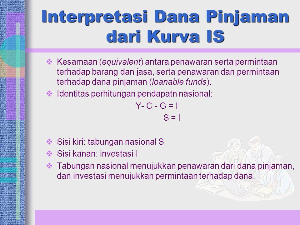 Interpretasi Dana Pinjaman dari Kurva IS