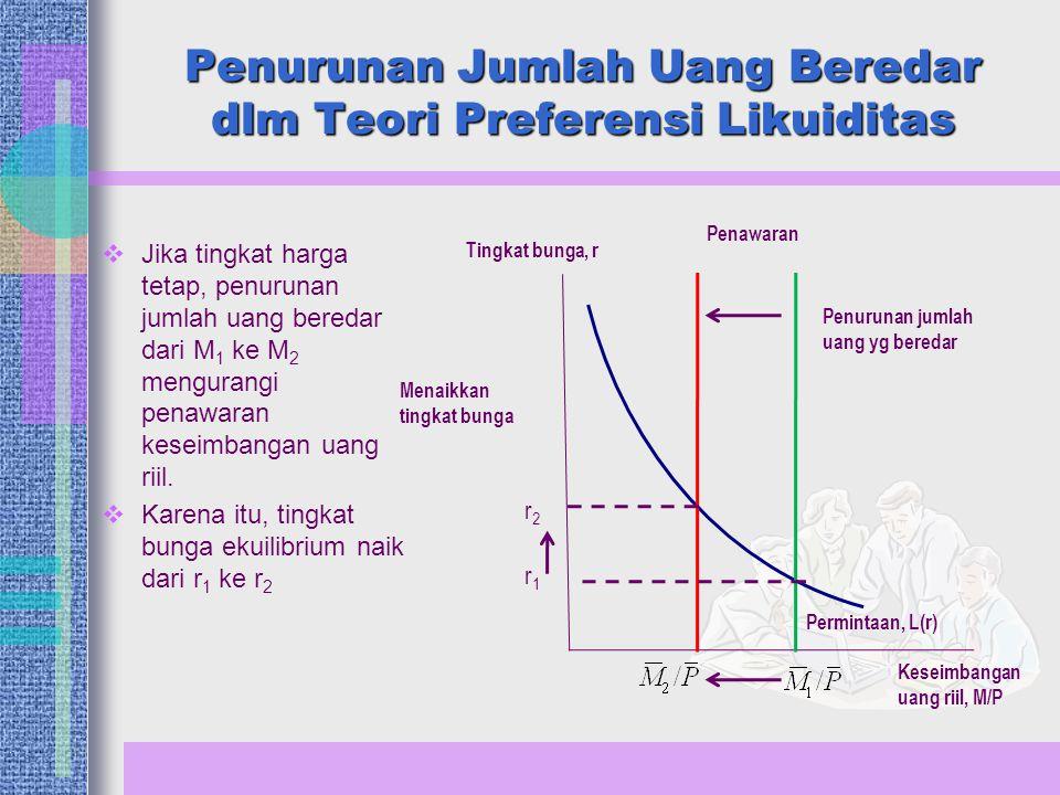 Penurunan Jumlah Uang Beredar dlm Teori Preferensi Likuiditas