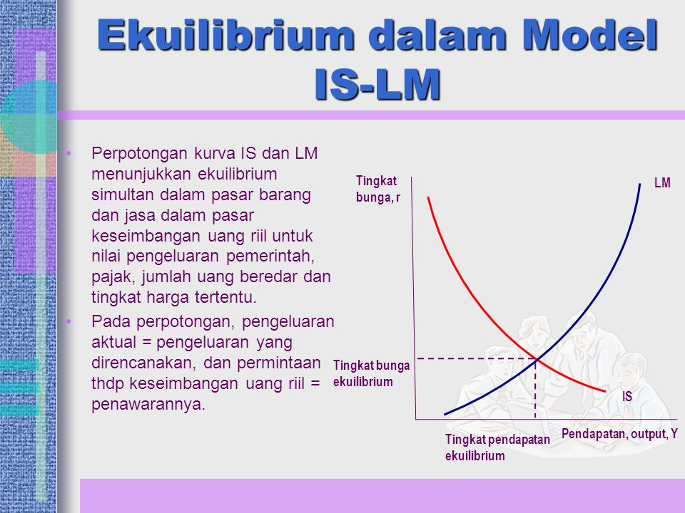 Ekuilibrium dalam Model IS-LM