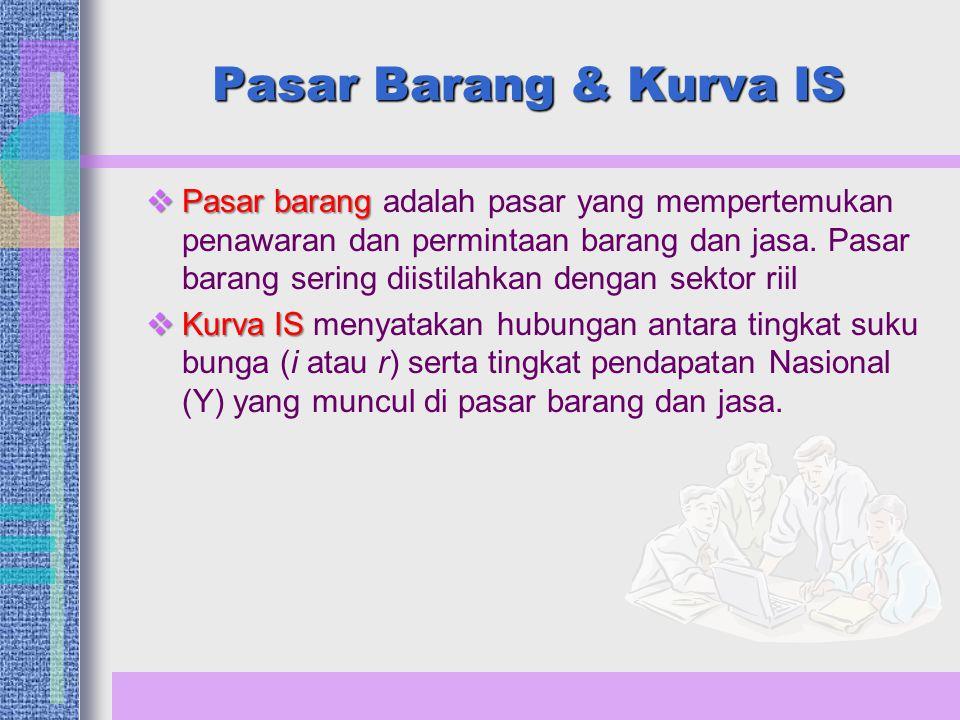 Pasar Barang & Kurva IS