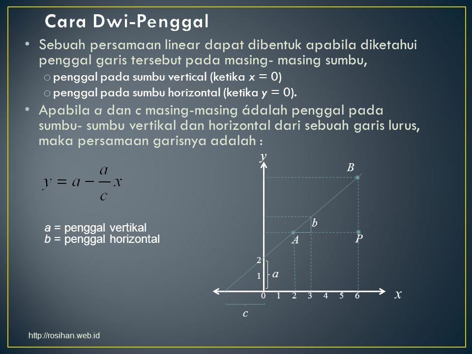 Cara Dwi-Penggal Sebuah persamaan linear dapat dibentuk apabila diketahui penggal garis tersebut pada masing- masing sumbu,