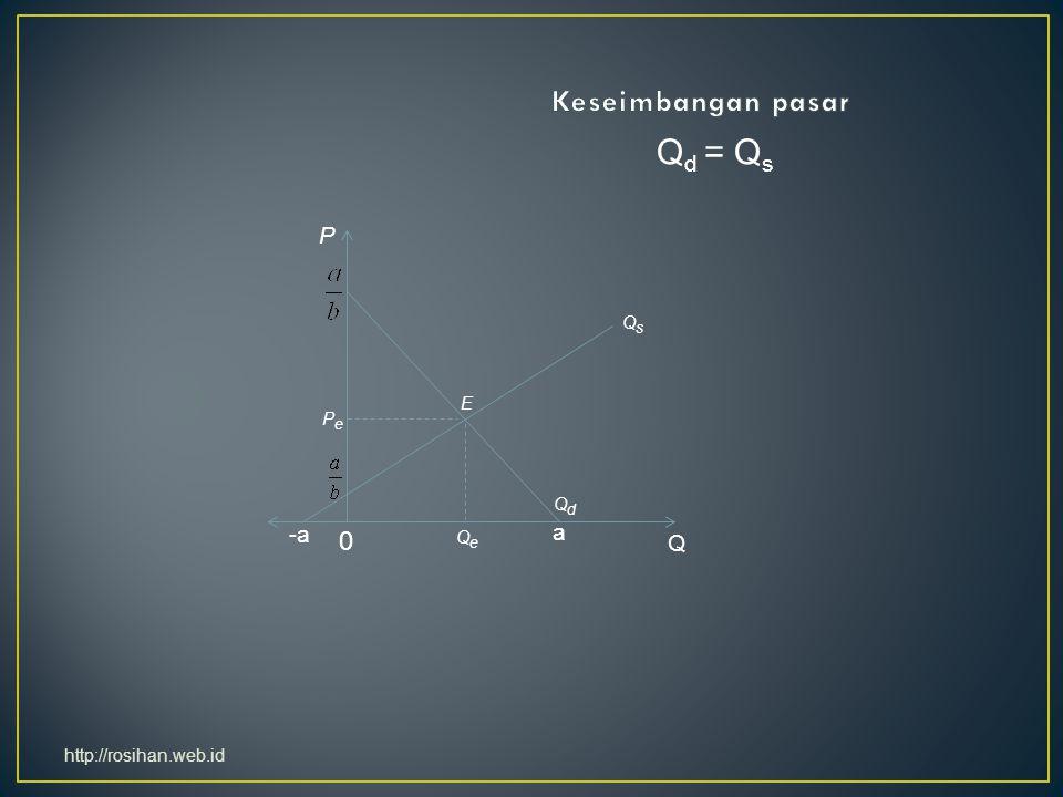 Qd = Qs Keseimbangan pasar P -a a Q Qs E Pe Qd Qe