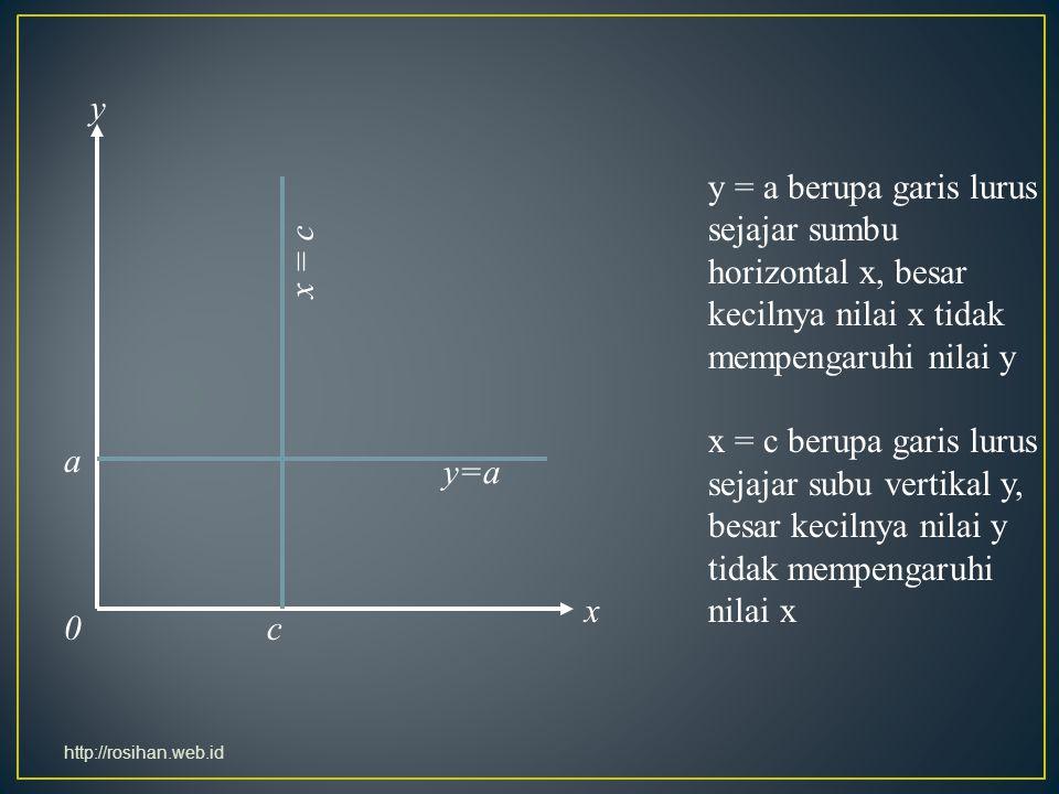 y x. a. c. x = c. y=a. y = a berupa garis lurus sejajar sumbu horizontal x, besar kecilnya nilai x tidak mempengaruhi nilai y.