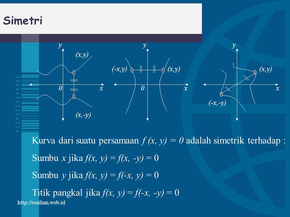 Simetri y. x. (x,y) (x,-y) (-x,y) (-x,-y) Kurva dari suatu persamaan f (x, y) = 0 adalah simetrik terhadap :