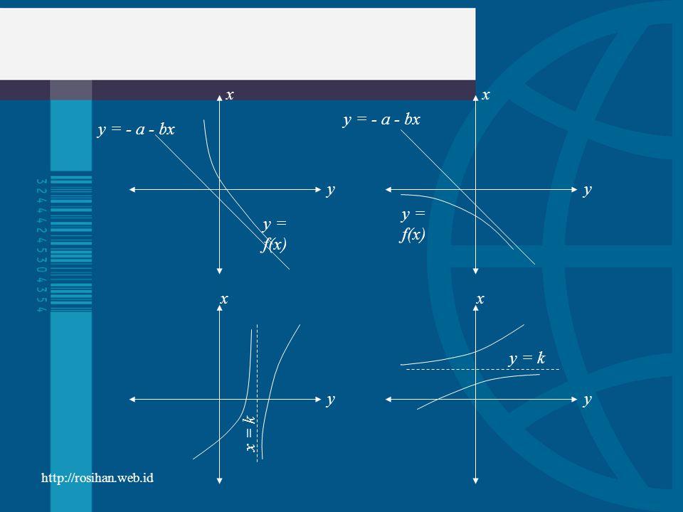 x y y = k x = k y = f(x) y = - a - bx http://rosihan.web.id